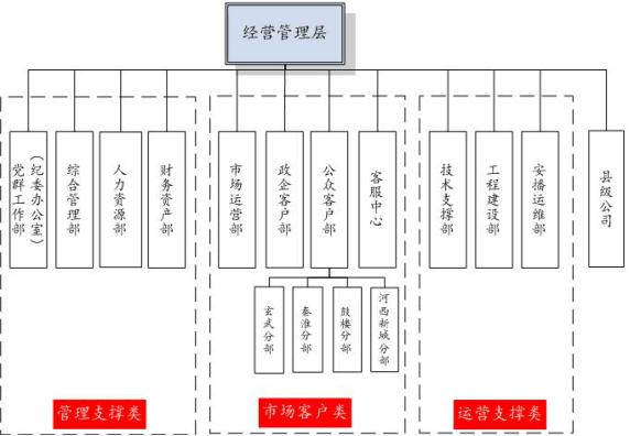江苏有线镇江分公司_组织构架_江苏有线